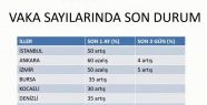 KAHRAMANMARAŞ'TA COVİD-19 VAKA SAYISINDA...